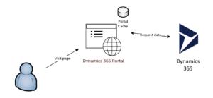 Dynamics 365 Portals cache