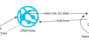 CRM Portals: Do Stuff!