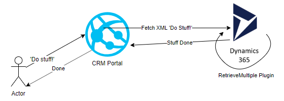 CRM Portals: Do Stuff!